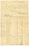1831 September 1: William E. Woodruff, Little Rock, to R. C. Byrd, Auditor, List of lands Woodruff desires to redeem