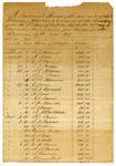 1847 December 31: Samuel Adams, Treasurer, Report of State Treasury Warrants received in fourth quarter of 1847