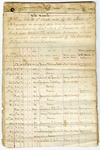 1858 July 23: W.R. Miller, Auditor, to Governor Elias N. Conway, List of tracts of land sold by the state as swamp and overflowed lands and contested by the Cairo and Fulton Railroad