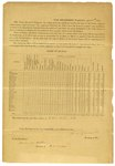 1861 April 15: Simon Cameron, Secretary of War, Washington, District of Columbia, to Governor Henry M. Rector, Requisition for state's quota of volunteers to put down secession