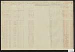 1863 August 31-1863 October 31: Third Regiment, Company B, Arkansas Infantry volunteers of African descent