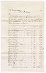 1875 November 08: Voucher, for subsistence furnished prisoners in the U.S. Jail at Fort Smith, Arkansas; W.F. Rapley; Stephen Wheeler, clerk