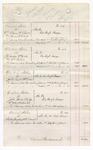 1876 September 29: Account, U.S. v. William Chunn, W.S. Burke, and James N. Clark; U.S. v. J.W. Jordon, William Kirk, and William Ryder; U.S. v. John M. Taylor and William Dodge; U.S. v. John Burke, C.C. Lipe, William H. Pool, and Mathew Gid; U.S. v. Walter Rushing and T.A. Donald; U.S. v. George Scott, T. McIntosh, and Gabriel Marshall; U.S. v. Lewis Case, Z.T. Ward, and Stephen A. Donald; U.S. v. John N. Sarber, I.S.W. Yonley, Henry Page, William S. Oliver, Jefferson G. Batsford, and John Stoddard; U.S. v. David McKibben; U.S. v. One Chish Medieives; U.S. v. Elias Rector and C.G. Scott; U.S. v. Richard Welch, John W. Holland, E.M. Adair, and T.P. Wright; U.S. v. J.W. Sharp and William Johnson; U.S. v. William A. Britton, J.S. Robinson, Samuel McCloud, John Ingle, C.W. Price, and James Harris; U.S. v. George Newton and A.G. Newton; U.S. v. James Prater, John Nichols, and Ira Awes, murder; U.S. v. Richard Graham, larceny; U.S. v. John Bogle, murder; U.S. v. Richmond Clark and Alex Fisher, larceny; U.S. v. Sicker Wiltons, murder; U.S. v. One Patterson, introducing spirituous liquor; U.S. v. Eve Hargo, larceny; U.S. v. Jack Burns, assault with intent to kill; U.S. v. Jack Gelstrap, murder; U.S. v. Charles Magee, receiving a prisoner from a U.S. officer; U.S. v. Simpson Melton, larceny; U.S. v. John Connor, receiving state goods; U.S. v. William Moncrief, introducing spirituous liquors; U.S. v. Joseph Blackburn, introducing spirituous liquor; U.S. v. Joe Denbow, introducing spirituous liquor; U.S. v. William Waggoner, receiving state goods; U.S. v. W.C. Cummings and James Hammers, purchasing arms from U.S. soldiers; U.S. v. John Kelchum, introducing spirituous liquor; U.S. v. Charles Riley, dealer in manufactured tobacco without paying special tax; U.S. v. John Farran, introducing spirituous liquor; U.S. v. Lewis Keys and H. Crystal, larceny; U.S. v. Doe McLane, introducing spirituous liquor; U.S. v. Levi Adair, resisting officer of U.S.; U.S. v. Tony Fulson and Samuel