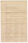 1882 July 22: Venire facias, commanding the following to serve as petit jurors: Edward Hunt, Cephas H. Wheeler, Phillip Scott, David B. Sparks, W. H.H. Shelby,  William H. Rogers, Silas A. Wright, Neil Pryor, C.W. Conrad, Edward McKenna, Daniel Hogan, J.E. Britz, J.J. Webb, J.W. Sorrels, James Sparks, R.G. Caldwell, H.B. Armistead, J.H. Kirby, jurors; Isaac C. Parker, judge; Stephen Wheeler, clerk; Thomas Boles, U.S. marshal; John Paterson