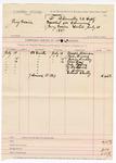 1887 July 16: Venire facias, commanding the summons of Joseph Robinson, John Bowers, George Lendrey, Elie Ross, Andy Rogers, George M. Bennie, E. Cober, Gilbert Shelby, jurors; B. Connelley, deputy marshal