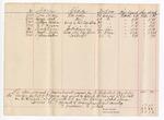 1888 March 29: Voucher, for warrants served by J.C. Carroll, deputy marshal; U.S. v. Tom Carey, larceny; U.S. v. George West, larceny; U.S. v. William Jones, being a retail liquor dealer without paying special tax; U.S. v. R.P. Johnson, being a retail liquor dealer without paying special tax; U.S. v. Frank Elmer, introducing spirituous liquors; U.S. v. Joseph Buck, being a retail liquor dealer without paying special tax; U.S. v. James Walker, contempt