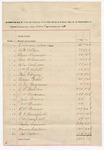 1891 December 31: Voucher, includes cost of expenses incurred by Jacob Yoes, U.S marshal; Foreman Adair, A.B. Allen, Elmer Alexander, Lem Alexander, Silas Andrews, William G. Asbill, Ben F. Ayers, George Bethel, A.W. Boozeman, C.L. Bowden, J.W. Bowman, John Brown, A.W. Bruner, E.H. Bruner, B.C. Burchfield, L.H. Campbell, Rufus Cannon, Marion Carlton, Cal Carter, Dan Chapman, Ed Chapman, Bynum Colbert, John H. Coleman, Joe Coffee, M.D. Collins, W.R. Cowden, Milo Creekmore, R.B. Creekmore, Ran B. Creekmore, James C. Davis, Frank P. DaVal, D.C. Dye, William Ellis, Jasper Exendine, E.M. Fears, Charles E. Haten, Simon Hud, William Foreman, J.W. Freeman, F.M. Foyil, Ed Givins, W.L. Griffin, T.C. Harbourt, A. Holman, John B. Howard, Jack Hulse, Calvin Hutchins, Grant Johnson, T.B. Johnson, W.L. Johnson, John Jordan, Robert E. Kilpatrick, John H. Lackey, Charles LaFlore, C.J. Lamb, Mark Little, R.A. Malone, W.J. Malone, John Marshal, E.P. Mills, B.K. Millsaps, John B. McGill, J.P. McKinney, T.S. Neal, W.B. Pope, Theo Parker, C.B. Perryman, C.A. Pullen, L.H. Ramey, E.B. Ratteree, Bass Reeves, H.L. Rogers, G.W. Row, F.G. Satterfield, R.J. Scott, J.D. Shaw, B.T. Shelburn, W.D. Smith, Thomas R. Stansberry, H.D. Strickland, E.T. Stufflebeam, S.W. Tate, John M. Taylor  Jr., Paden Tolbert, Robert J. Topping, John H. Van Brunt, J.C. West, G.S. White, D.A. Williams, H.W. Williams, George A. Yoes, John W. Yoes, H.H. York, deputy marshals