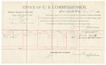 1892 February 27: Voucher, U.S. v. James Patterson, violating postal laws; includes costs of per diem and mileage; Sarah Smith, Samuel L. Watson, witnesses; Jacob Yoes, U.S. marshal; James Brizzolara, commissioner; Stephen Wheeler, clerk