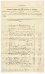 1892 May 02: Voucher, to Jacob Yoes, U.S. marshal; includes costs of transportation, food for prisoners; G.S. White, deputy; Stephen Wheeler, clerk; J.M. Dodge, deputy clerk