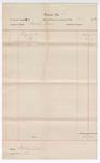 1892 December 31: Voucher, includes costs of posse comitatus fees; Martin Bird, deputy marshal; Stephen Wheeler, clerk; Jacob Yoes, U.S. marshal