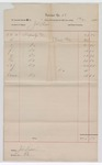 1892 December 31: Voucher, includes costs of posse comitatus fees; J.D. Shaw, deputy marshal; Stephen Wheeler, clerk; Jacob Yoes, U.S. marshal